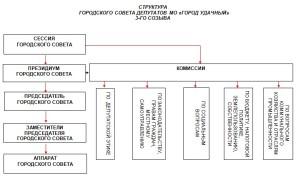 структура 3 гс